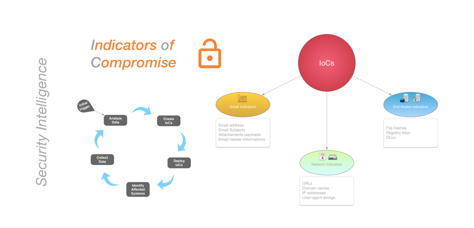 Indicators of Compromise in Threat Intelligence - Let's